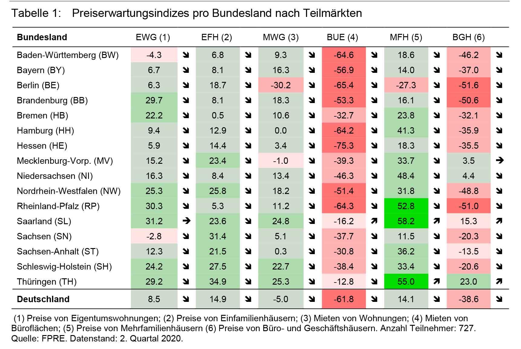 das immo büro | Bester Makler Lübeck Immobilienumfrage Deutschland